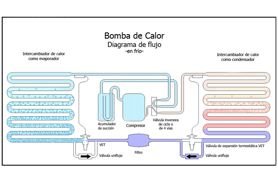 Bomba de calor